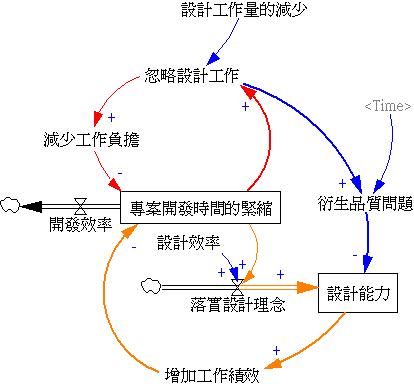 軟體專案設計系統思考圖